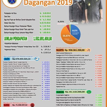 Album : PAPAN INFORMASI APBDES  2019 DESA DAGANGAN